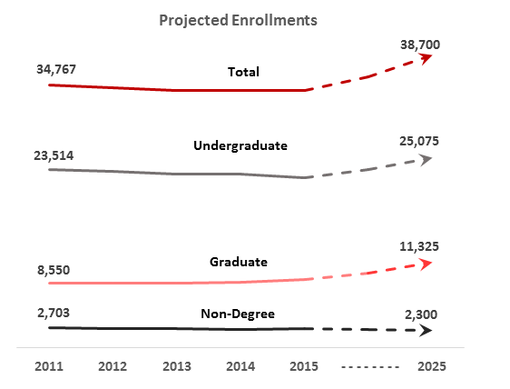 enrollment-numbers