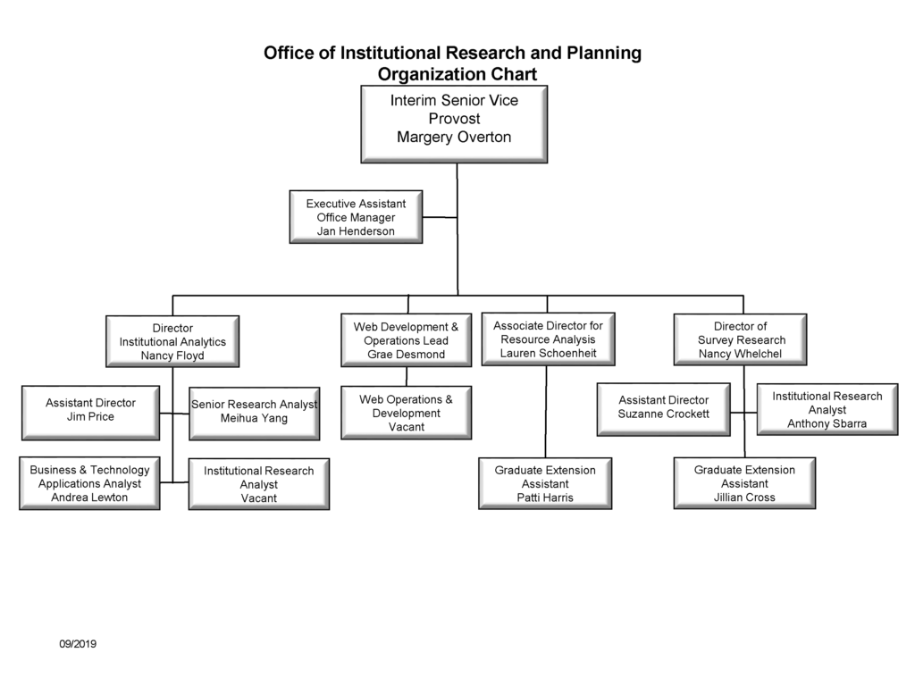 OIRP Organizational Chart